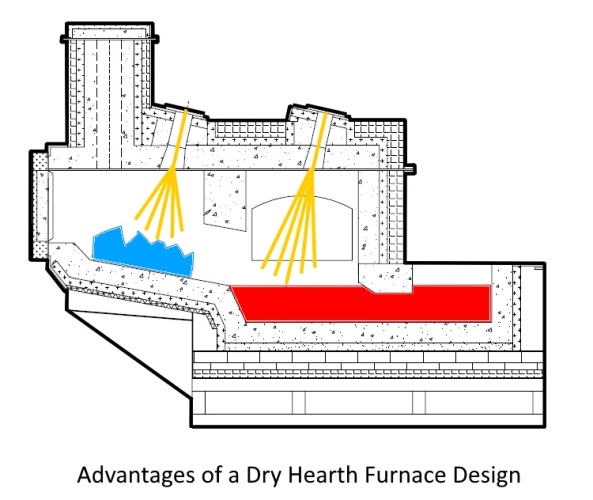 The Advantages of a Dry Hearth Furnace Design